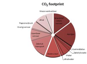 Voorbeeld hoe uw CO2 footprint eruit kan zien