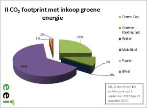 II CO2 footprint