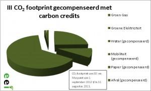 III CO2 footprint